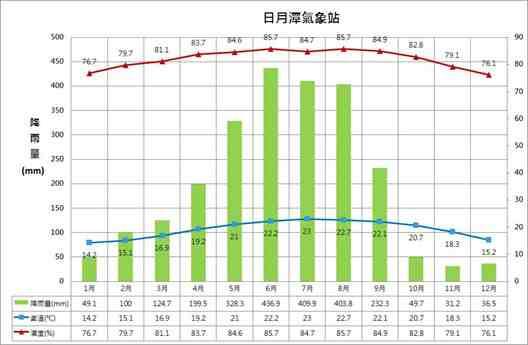 日月潭天氣 | 雨量及溫度預報統計