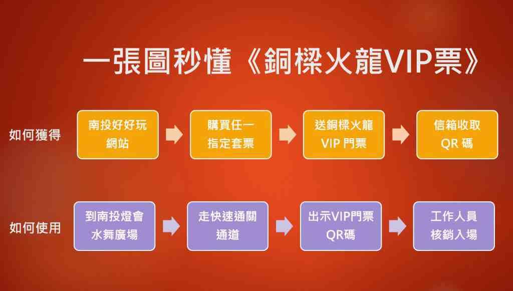 2020銅樑火龍-一張圖秒懂銅樑火龍VIP票