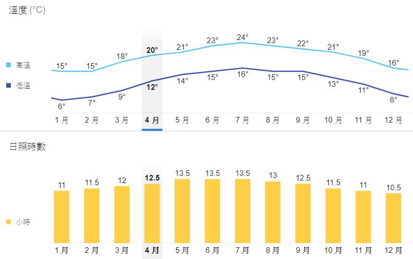 清境天氣 | 清境農場一年平均溫度