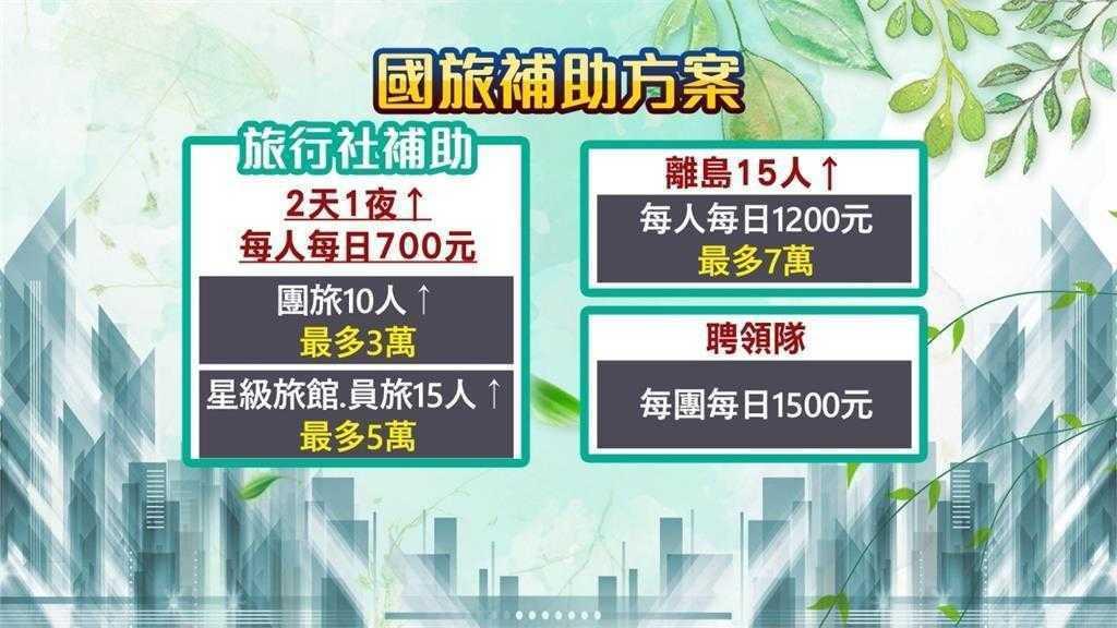 安心旅遊補助方案01 / 民視新聞