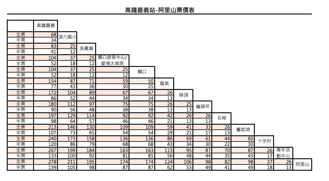 阿里山森林遊樂區交通攻略 台灣好行阿里山線A線票價表