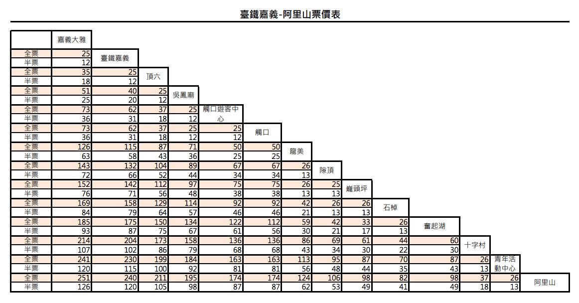 阿里山森林遊樂區交通攻略 台灣好行阿里山線B線票價表